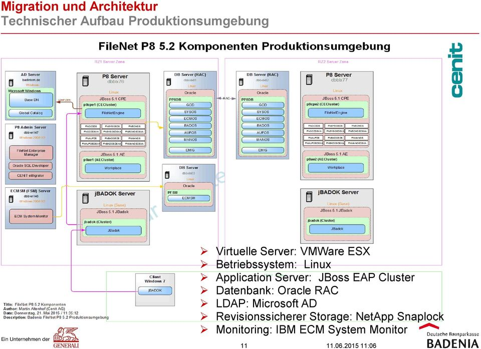 JBoss EAP Cluster Datenbank: Oracle RAC LDAP: Microsoft AD