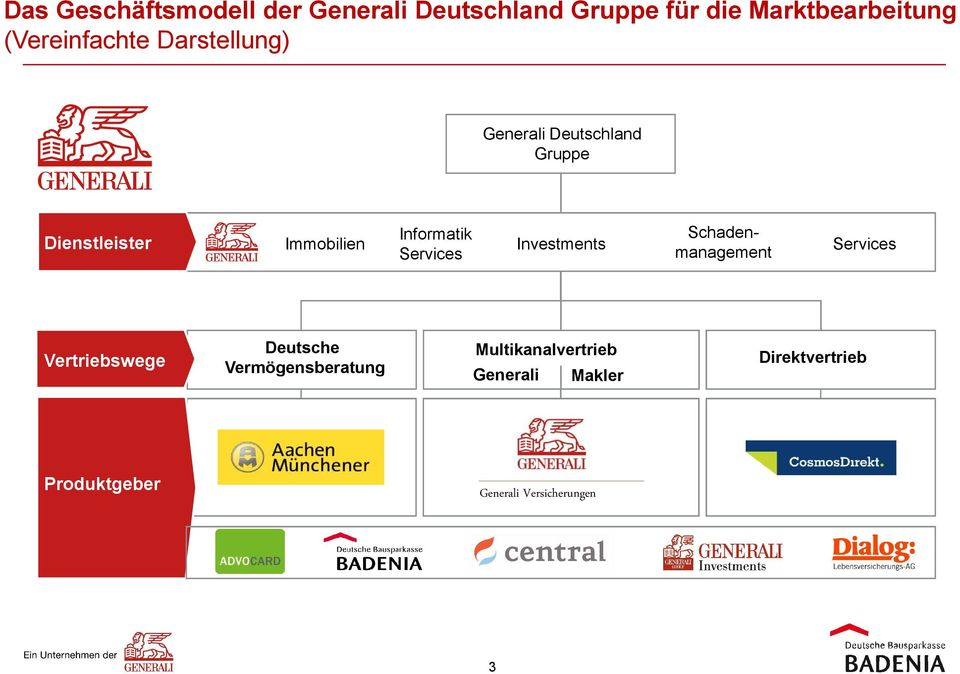 Informatik Services Investments Schadenmanagement Services Vertriebswege Deutsche