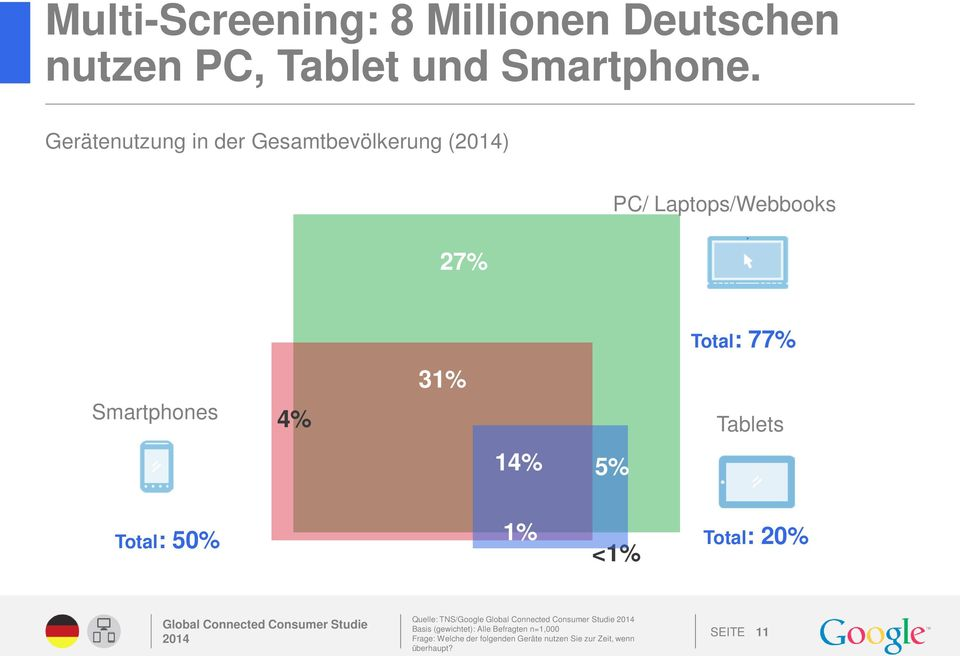Smartphones 4% Tablets 14% 5% Total: 50% 1% <1% Total: 20% Quelle: TNS/Google Basis