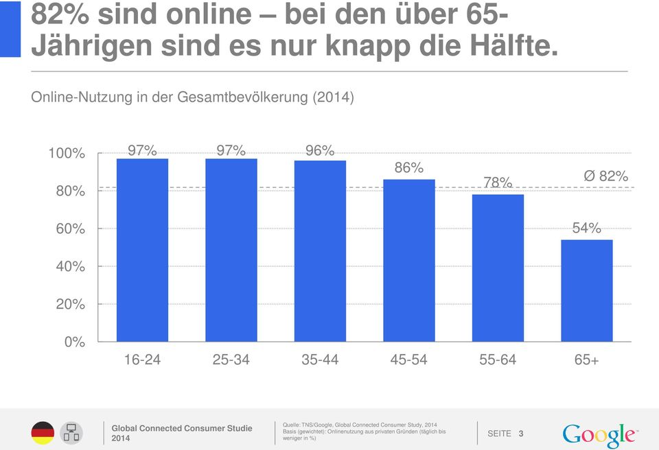 54% 40% 20% 0% 16-24 25-34 35-44 45-54 55-64 65+ Quelle: TNS/Google, Global