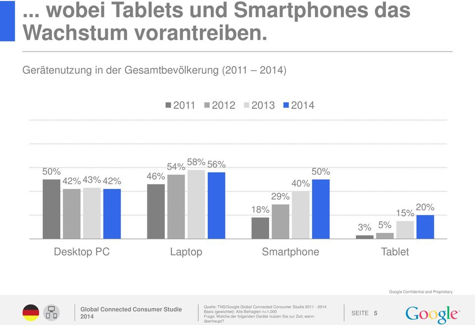 40% 29% 18% 3% 5% 20% 15% Desktop PC Laptop Smartphone Tablet Google Confidential and Proprietary