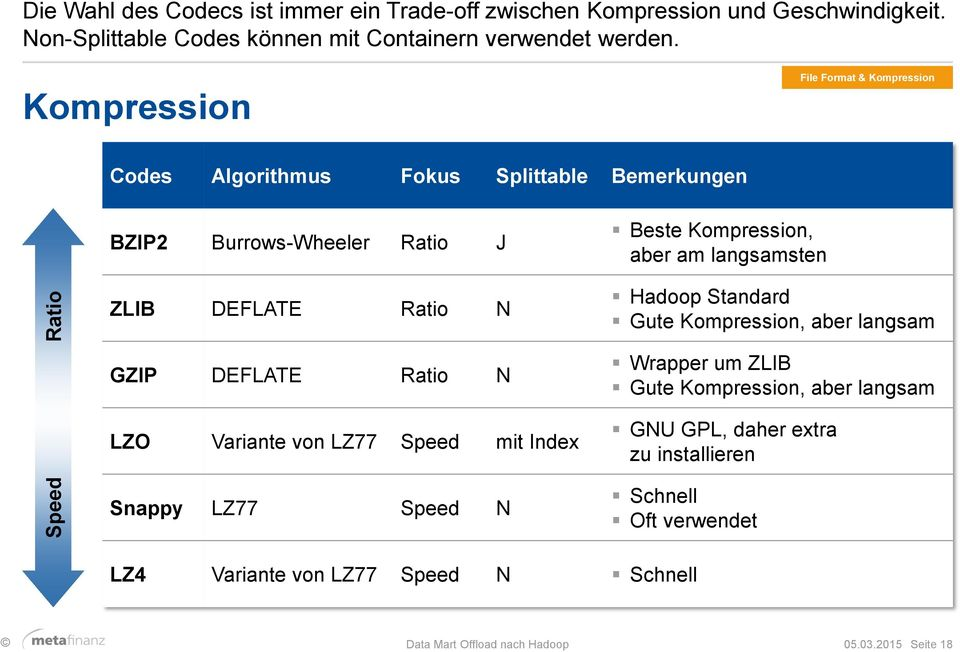 langsamsten Hadoop Standard Gute Kompression, aber langsam GZIP DEFLATE Ratio N LZO Variante von LZ77 Speed mit Index Snappy LZ77 Speed N Wrapper um ZLIB Gute