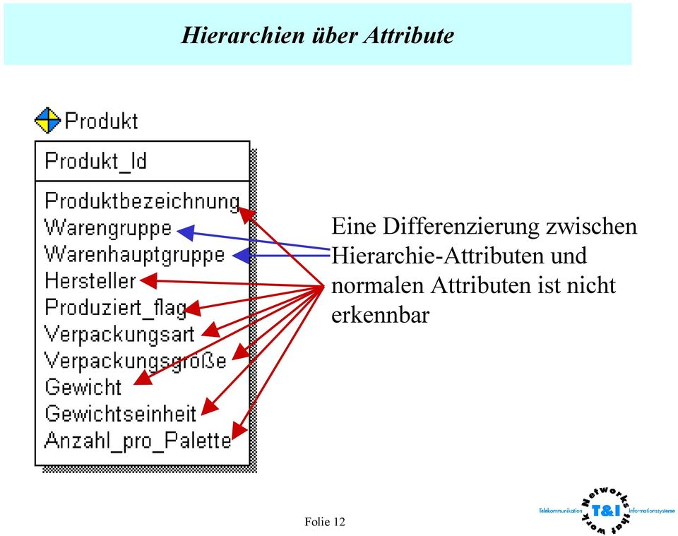 Hierarchie-Attributen und