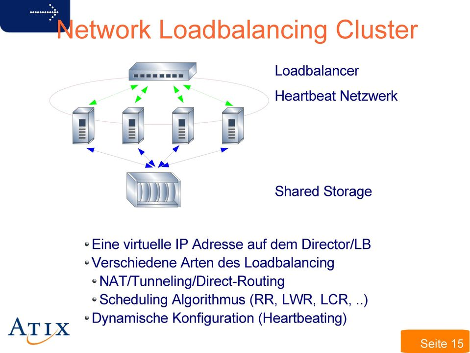 Arten des Loadbalancing NAT/Tunneling/Direct-Routing Scheduling