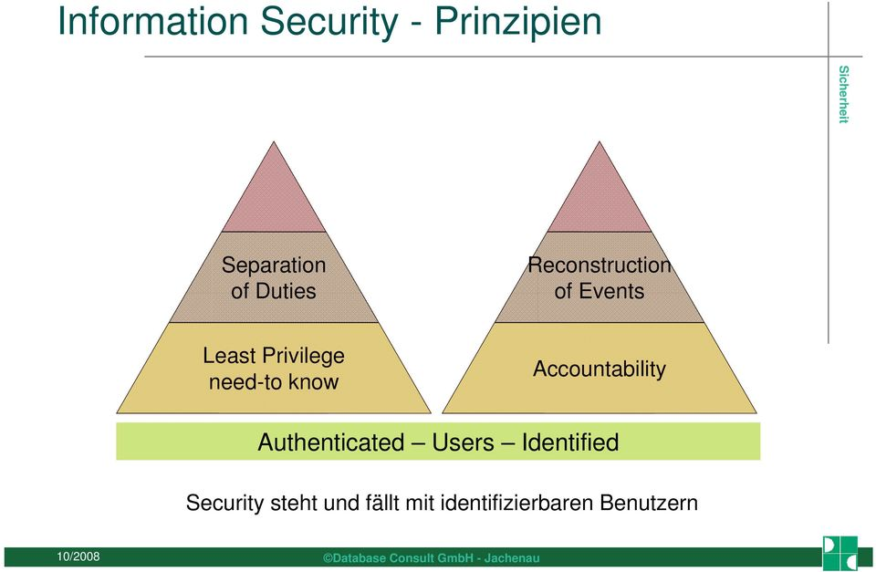 need-to know Accountability Authenticated Users