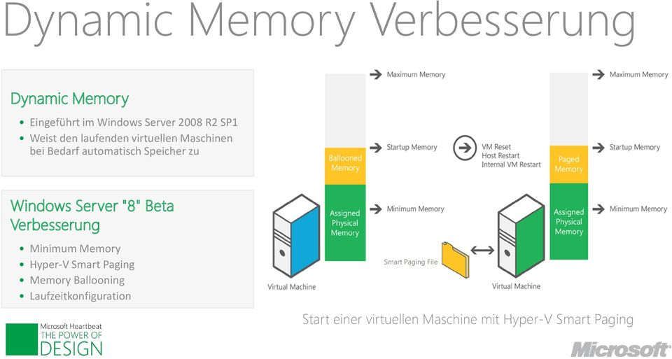 "Windows Server ""8"" Beta Verbesserung Minimum Memory Hyper-V Smart Paging Memory"