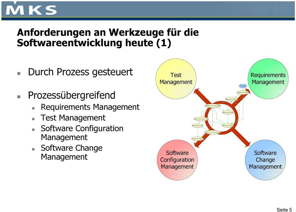 Requirements Management Test Management Software
