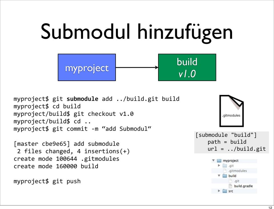 . myproject$ git commit - m add Submodul [master cbe9e65] add submodule 2 files changed, 4