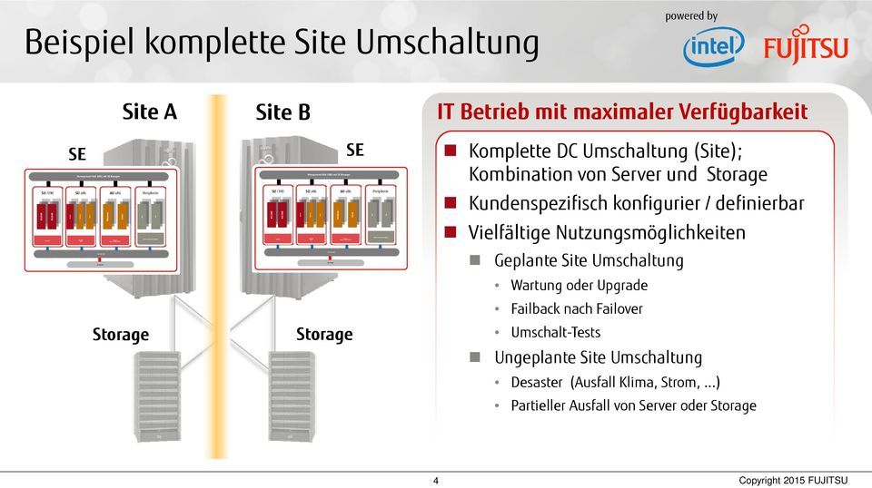 Site B IT Betrieb mit maximaler Verfügbarkeit SU /390 SE Management Unit (MU) mit SE Manager Windows Linux Windows Linux Peripherie Tape SU /390 Management Unit (MU) mit SE Manager Peripherie Windows