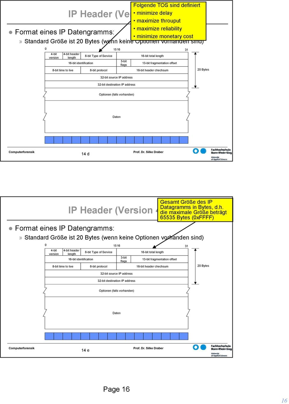 address 32-bit destination IP address Daten 14 d Format eines IP Datengramms: IP Header (Version 4) Gesamt Größe des IP Datagramms in Bytes, d.h.