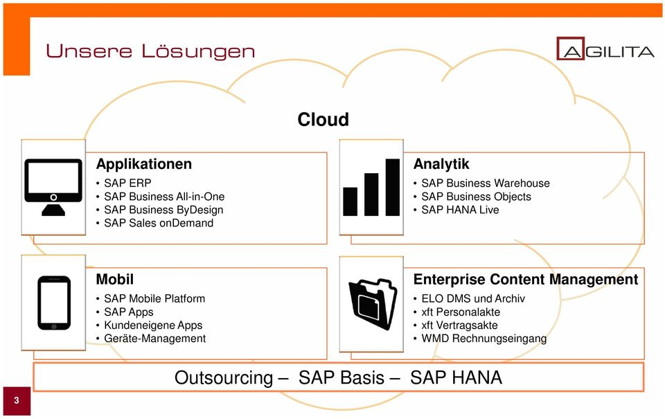 Mobile Platform SAP Apps Kundeneigene Apps Geräte-Management Enterprise Content Management ELO