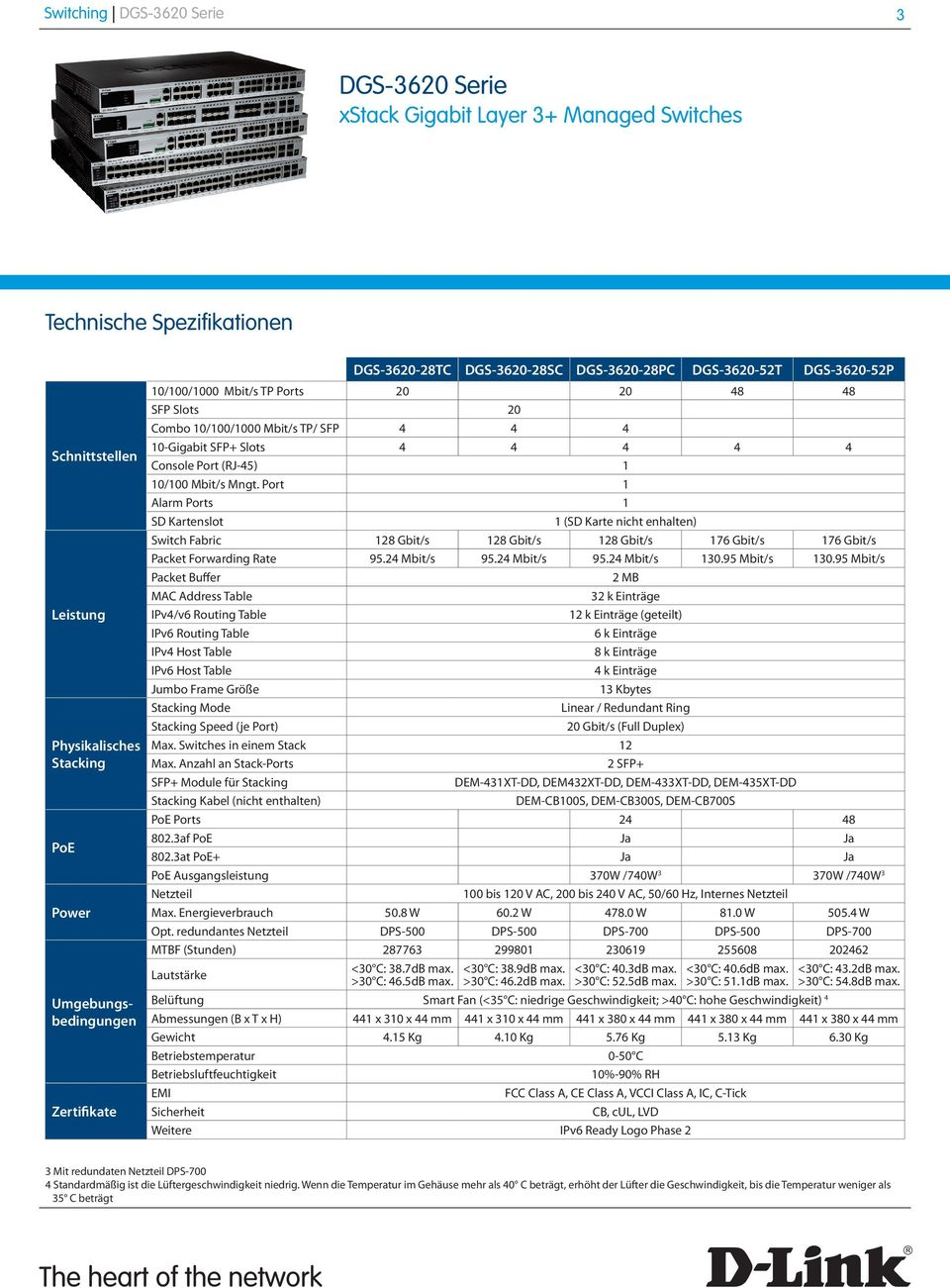Port 1 Alarm Ports 1 SD Kartenslot 1 (SD Karte nicht enhalten) Switch Fabric 128 Gbit/s 128 Gbit/s 128 Gbit/s 17 Gbit/s 17 Gbit/s Packet Forwarding Rate 9.24 Mbit/s 9.24 Mbit/s 9.24 Mbit/s 130.