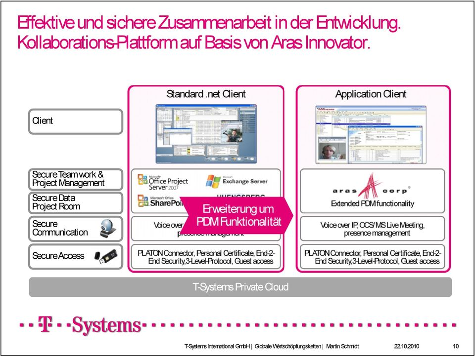 Erweiterung um PDM Live Funktionalität Voice over IP, OCS/MS Meeting, presence management PLATON Connector, Personal Certificate, End-2End