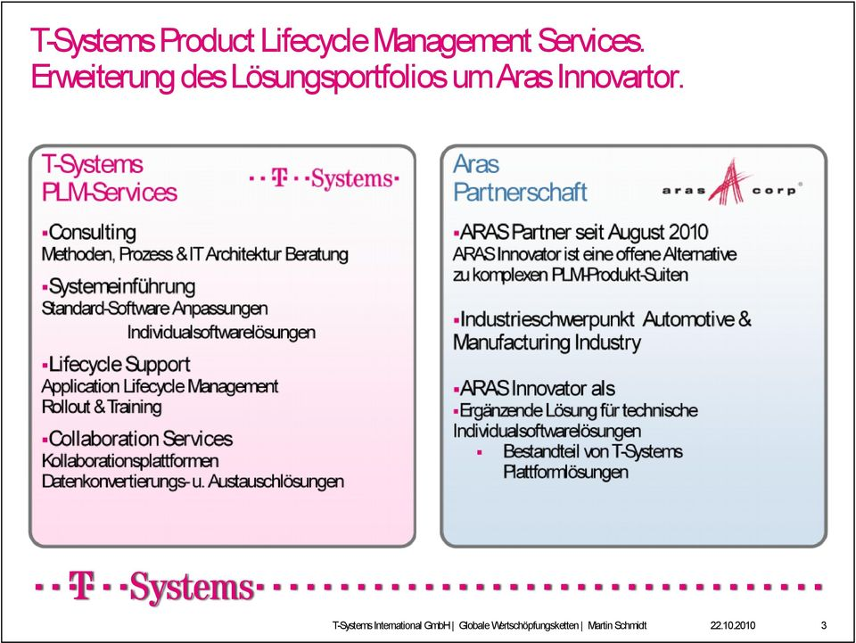 Individualsoftwarelösungen Industrieschwerpunkt Manufacturing Industry Lifecycle Support Application Lifecycle Management Rollout & Training Collaboration Services ARAS Innovator