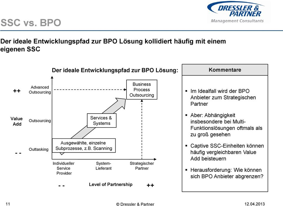 Business Process Outsourcing Im Idealfall wird der BPO Anbi