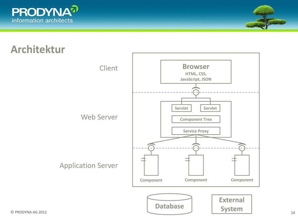 Component Tree Service Proxy Application Server