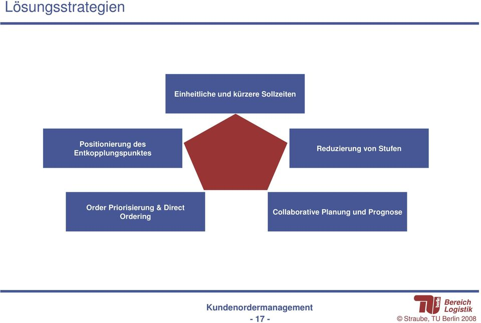 Stufen Order Priorisierung & Direct Ordering