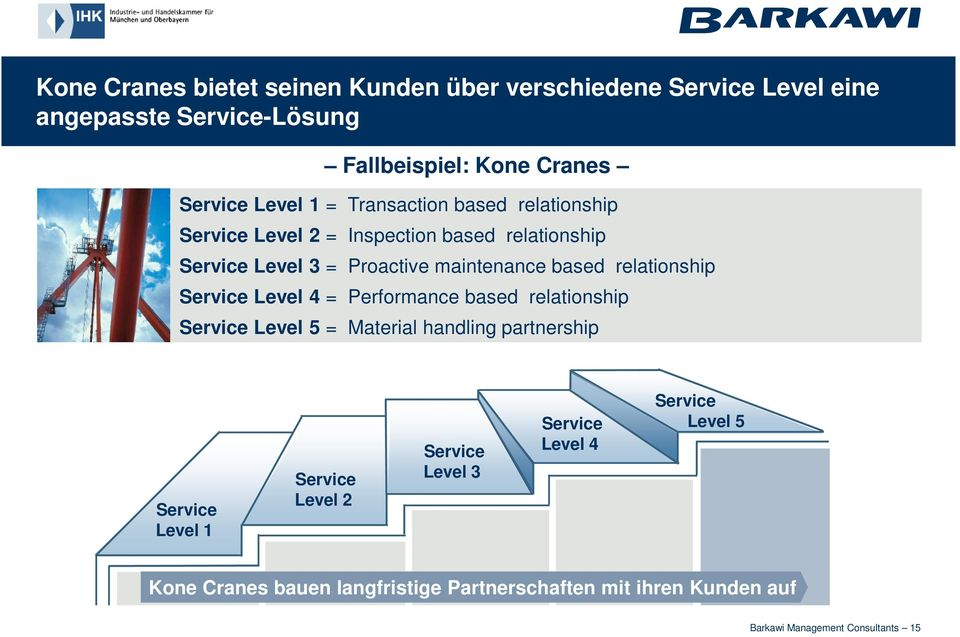 relationship Service Level 4 = Performance based relationship Service Level 5 = Material handling partnership Service Level 1 Service