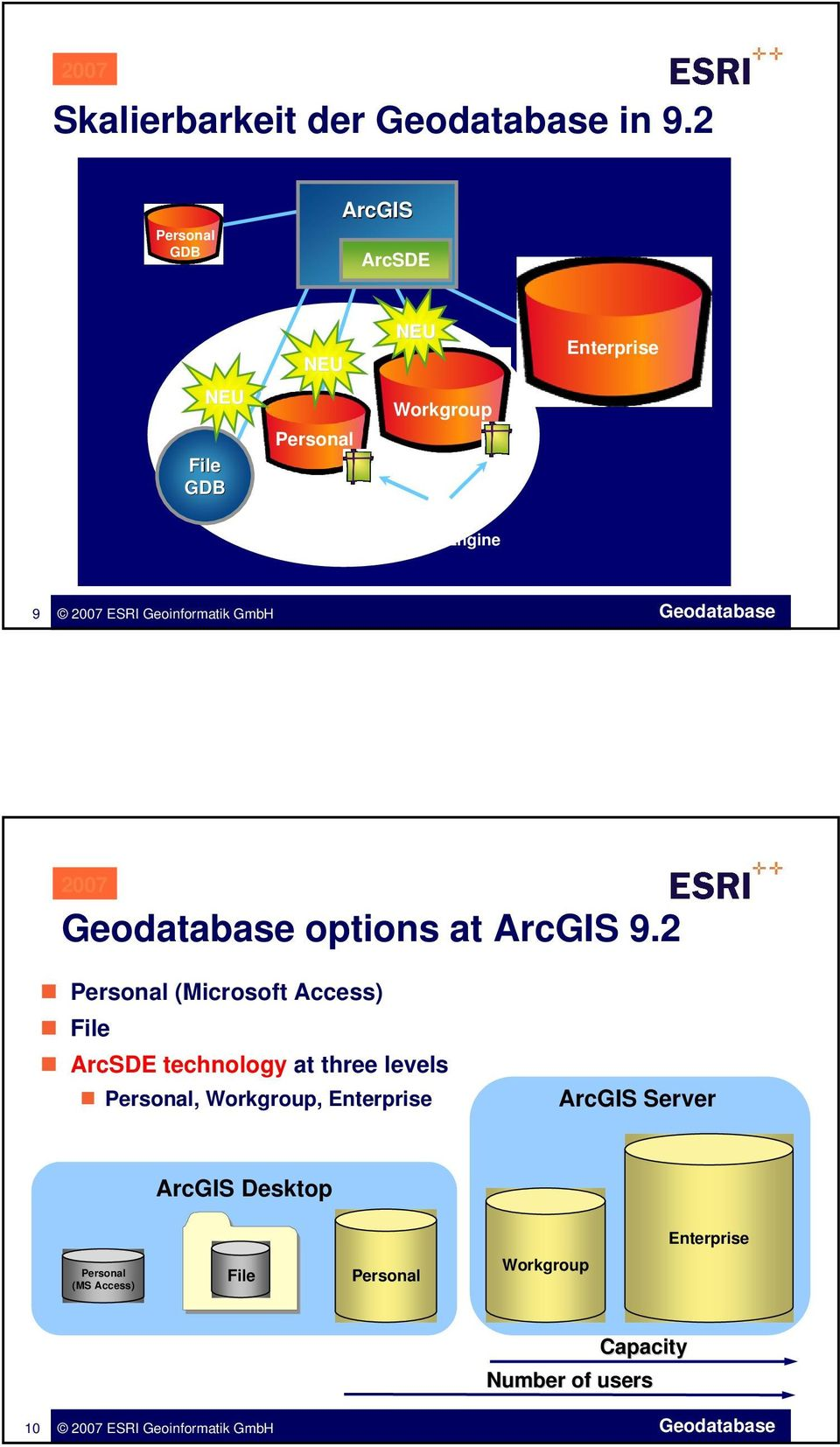Database Engine 9 options at ArcGIS 9.