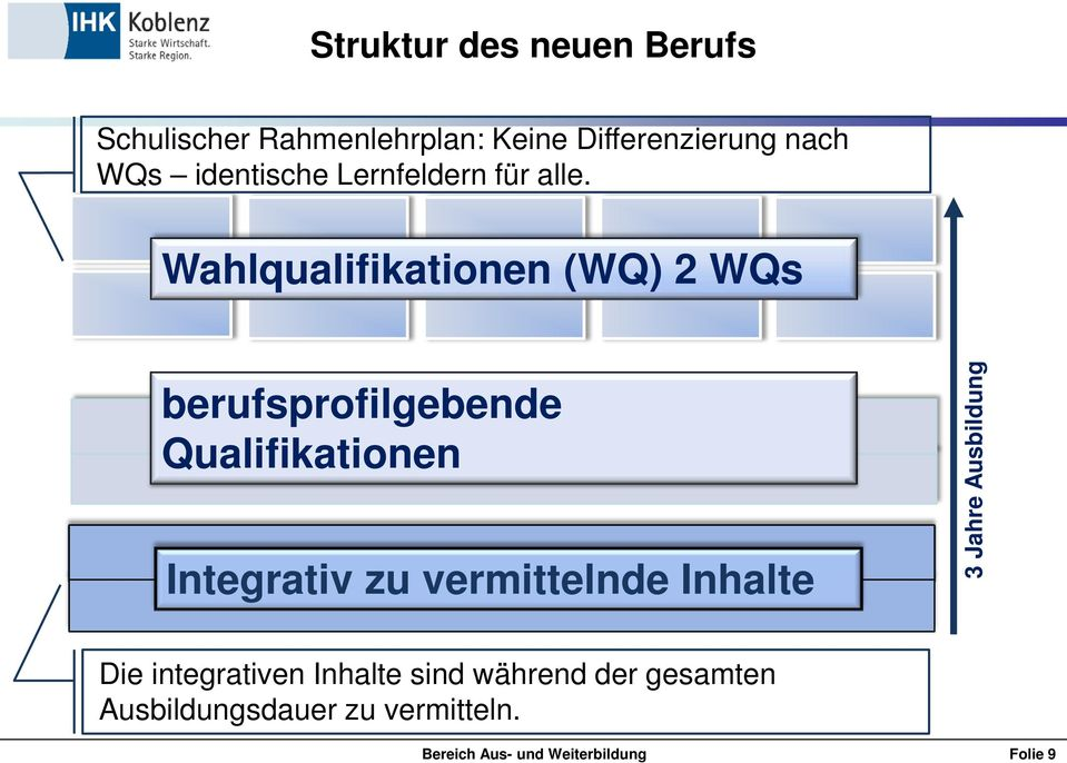 Wahlqualifikationen (WQ) 2 WQs berufsprofilgebende Qualifikationen Integrativ zu