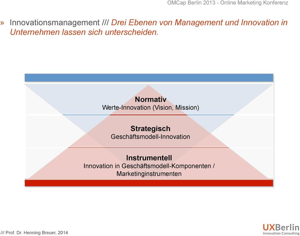 Normativ Werte-Innovation (Vision, Mission) Strategisch