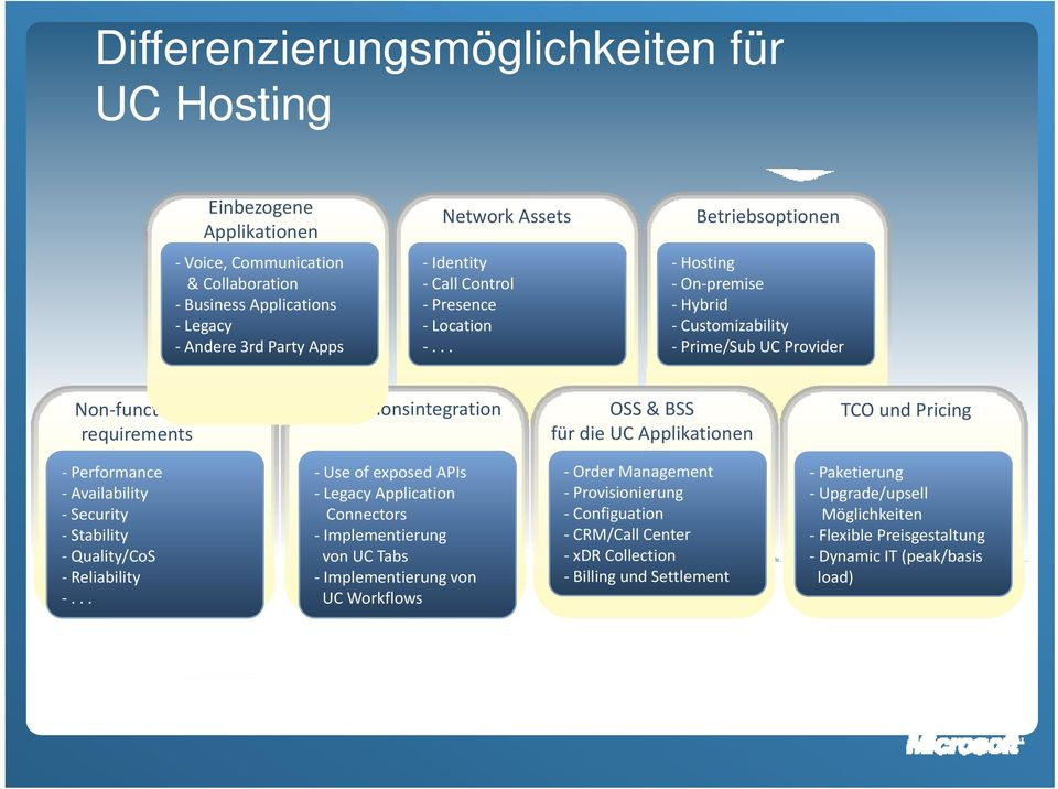 .. Betriebsoptionen Hosting On premise Hybrid Customizability Prime/Sub UC Provider Non functional requirements Applikationsintegration OSS & BSS für die UC Applikationen TCO und Pricing