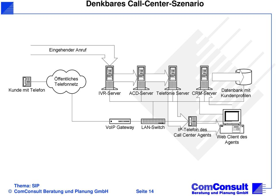 CRM-Server Datenbank mit Kundenprofilen VoIP Gateway LAN-Switch