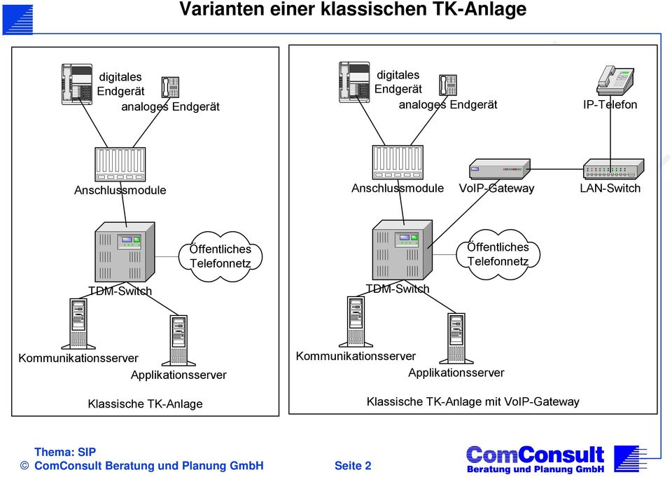 Telefonnetz Öffentliches Telefonnetz TDM-Switch TDM-Switch Kommunikationsserver Applikationsserver Klassische TK-Anlage