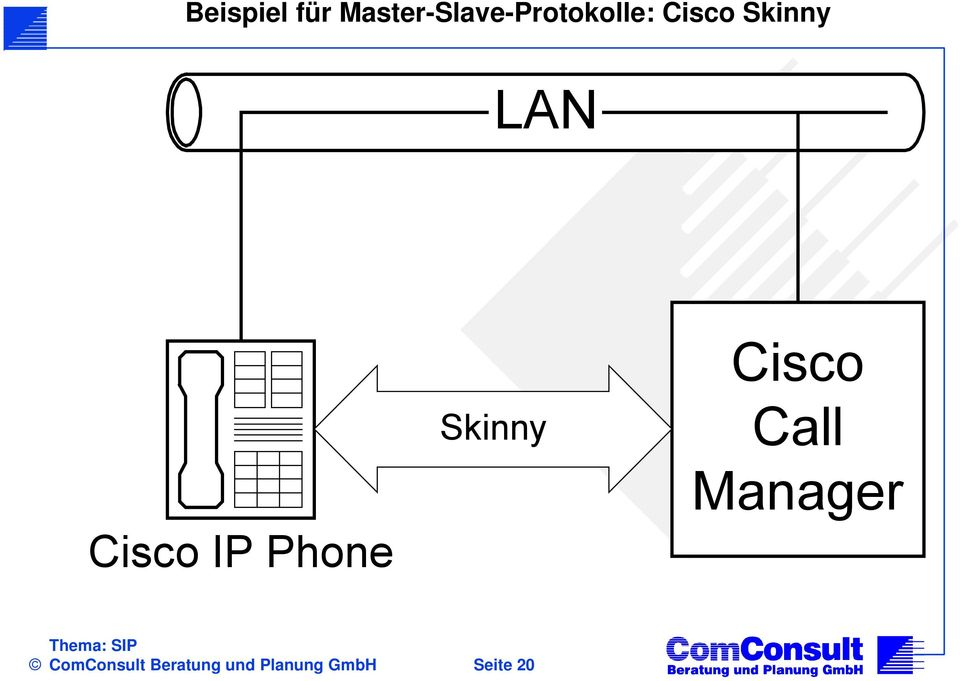 Skinny LAN Cisco IP Phone Skinny