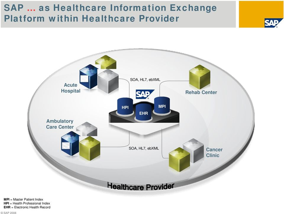 Center HPI EHR MPI SOA, HL7, ebxml Cancer Clinic MPI = Master