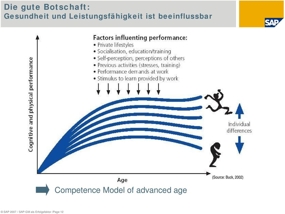 Competence Model of advanced age (Source: