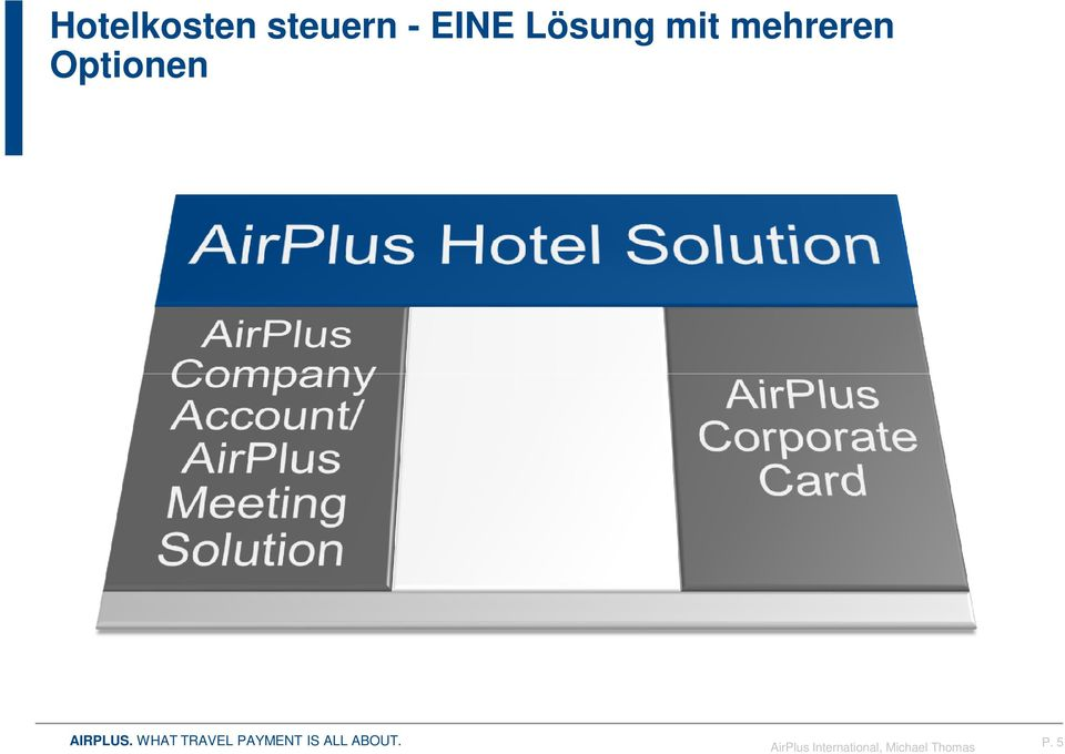 Optionen AirPlus