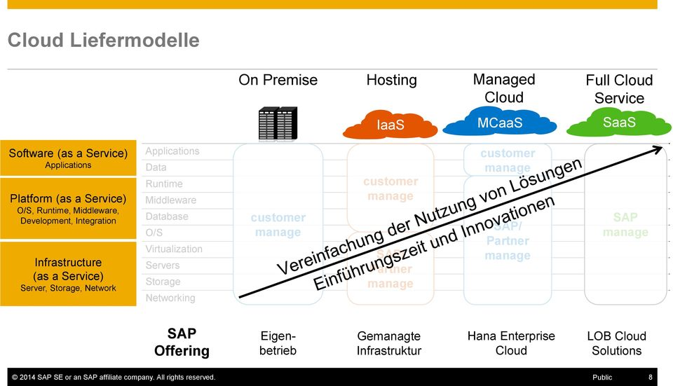 O/S Virtualization Servers Storage Networking customer manage customer manage SAP/ Partner manage customer manage SAP/ Partner manage SAP manage SAP