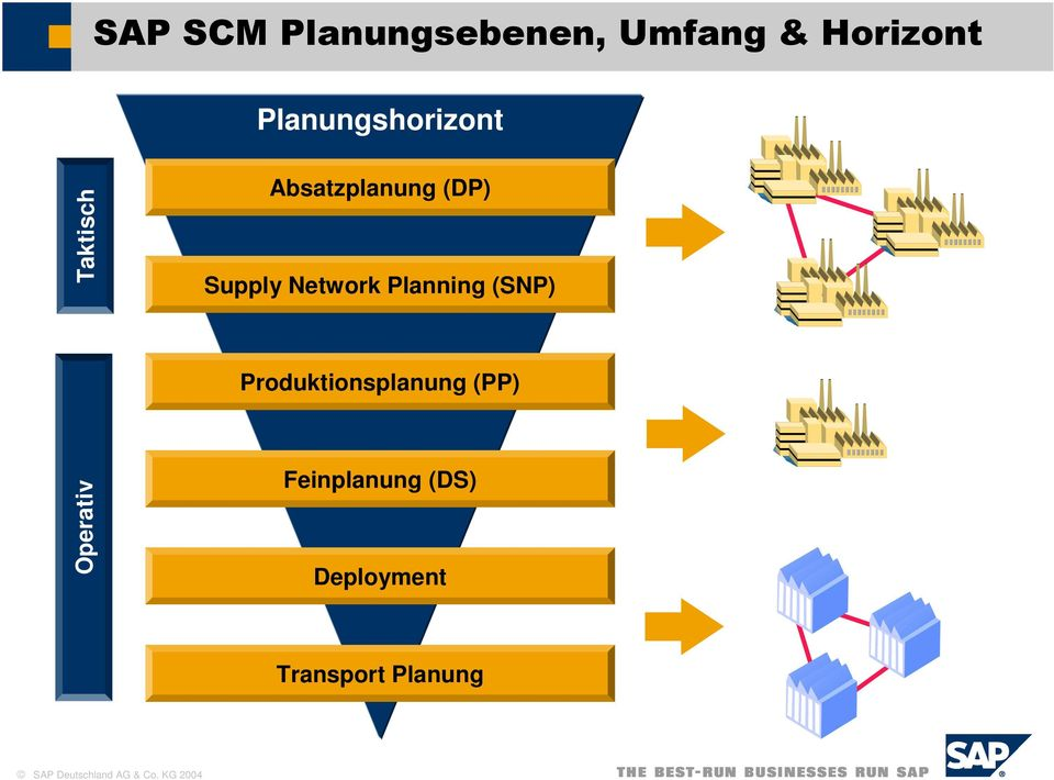 Planning (SNP) Produktionsplanung (PP)