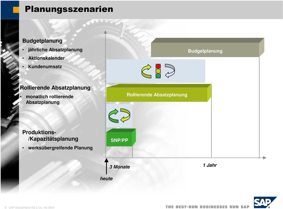 rollierende Absatzplanung Rollierende Absatzplanung Produktions-