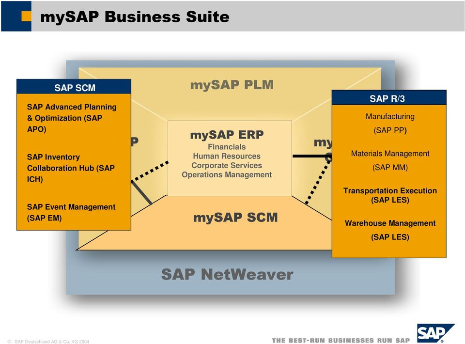 Resources Corporate Services Operations Management SAP R/3 Manufacturing (SAP PP)
