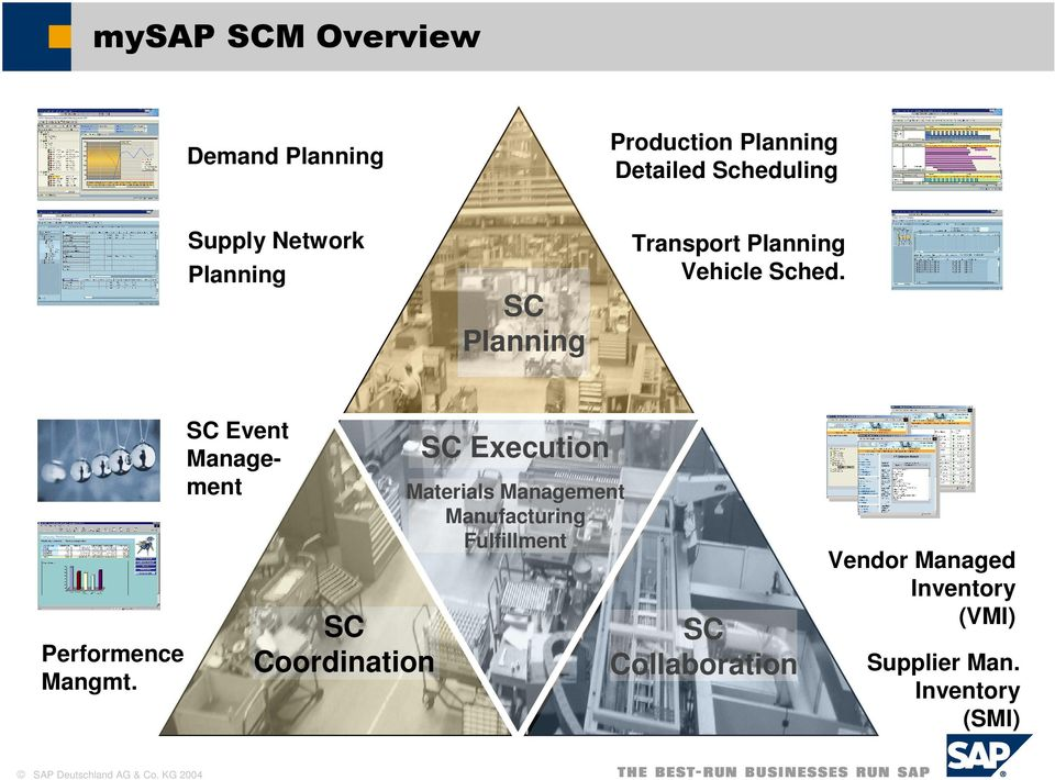 SC Planning SC Execution Materials Management Manufacturing Fulfillment SC