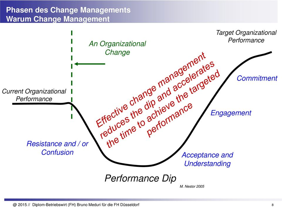 Engagement Resistance and / or Confusion Performance Dip Acceptance and