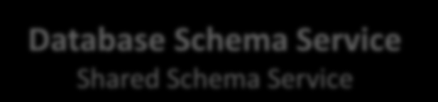 Oracle Database Cloud Service Ausprägungen Database Schema Service Shared Schema Service Database as a Service Vollwertiger Datenbank-Instanz Service mit VM Zugriff Database Schema Shared Database
