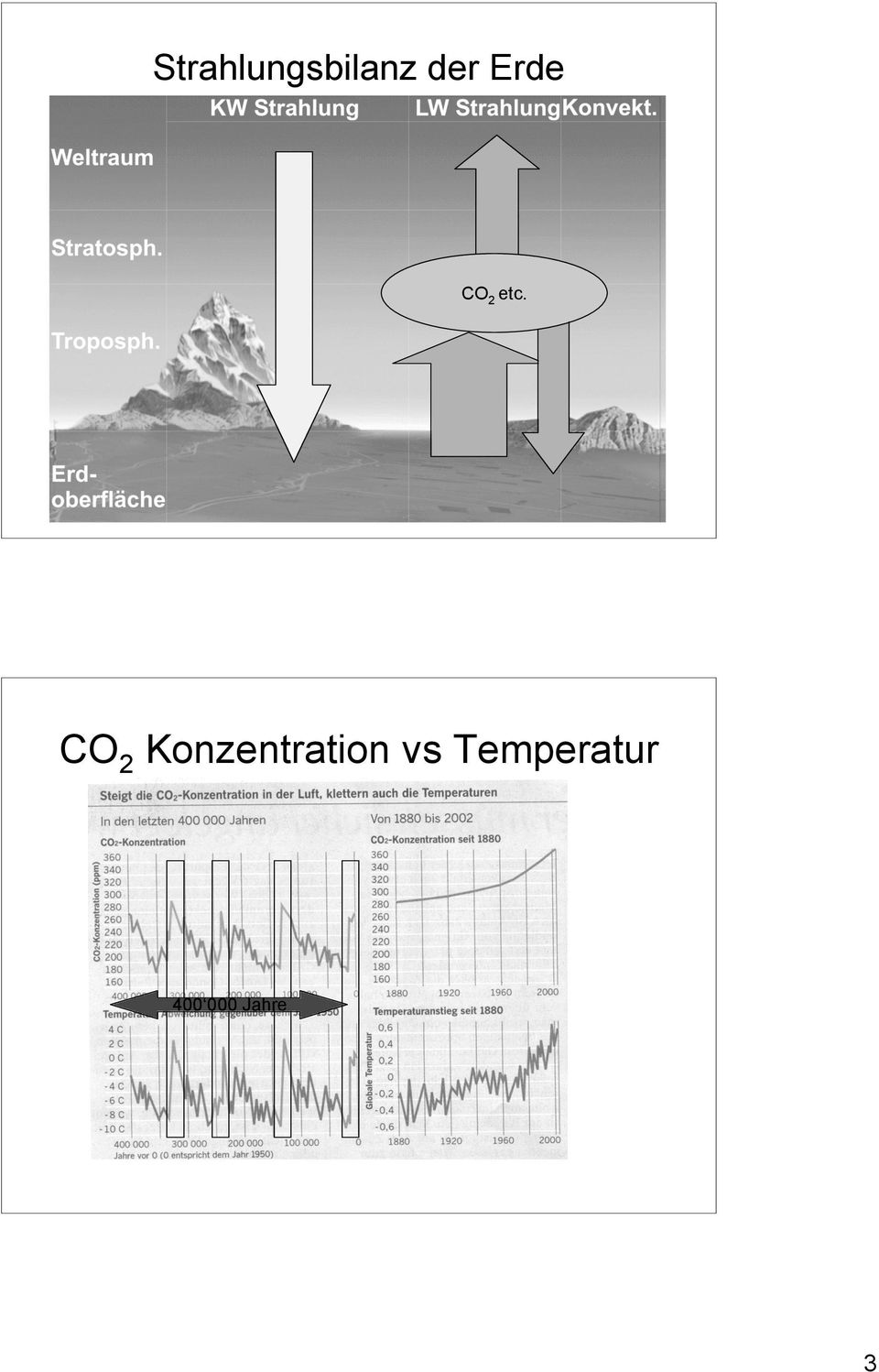CO2 Konzentration vs