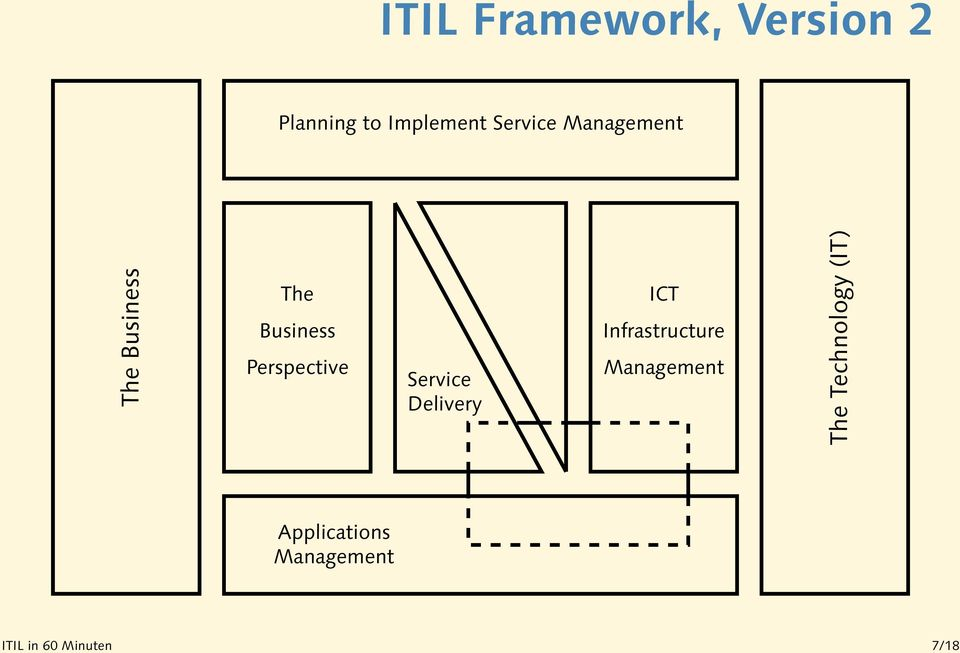 Perspective Delivery ICT Infrastructure