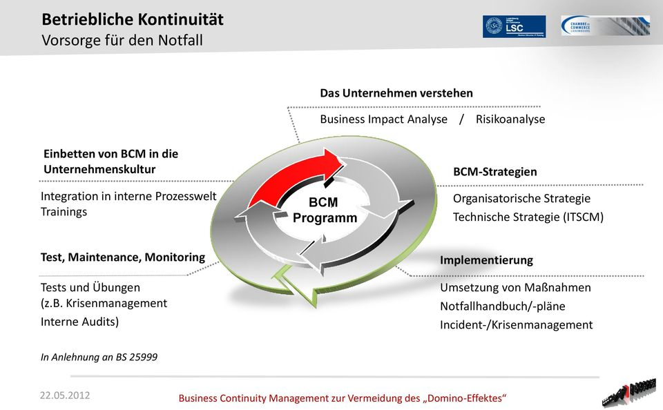 Organisatorische Strategie Technische Strategie (ITSCM) Test, Maintenance, Monitoring Tests und Übu