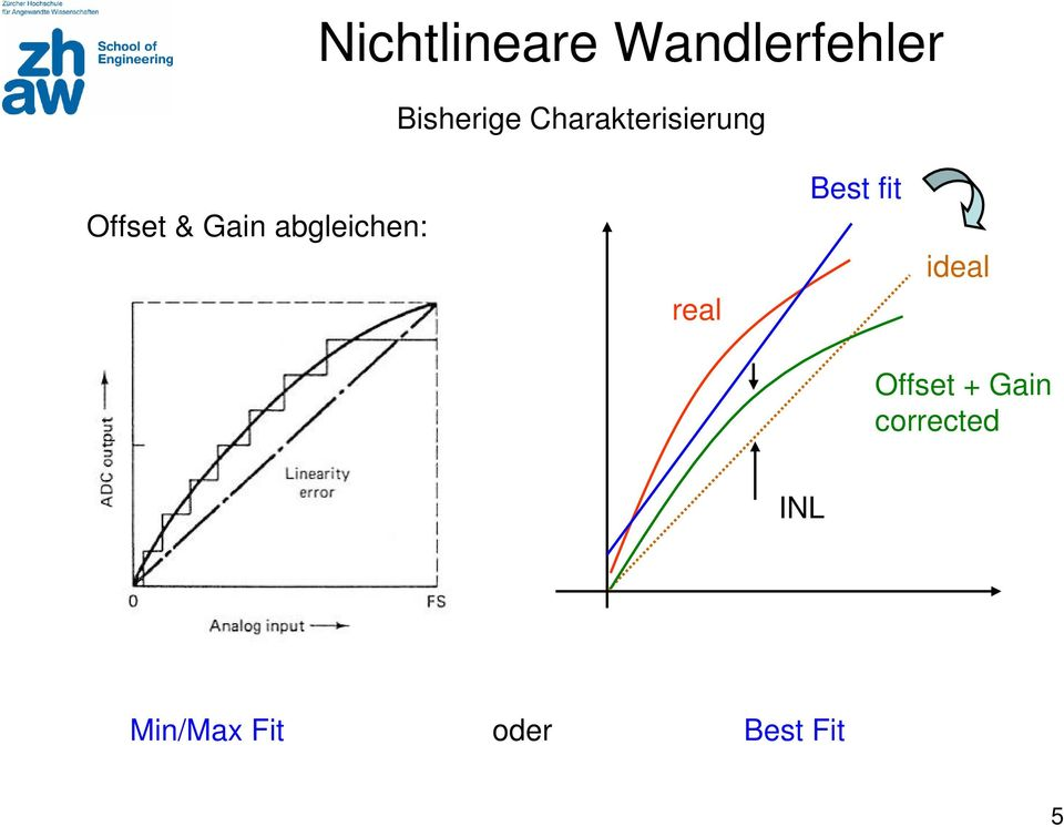 abgleichen: real Best fit ideal Offset