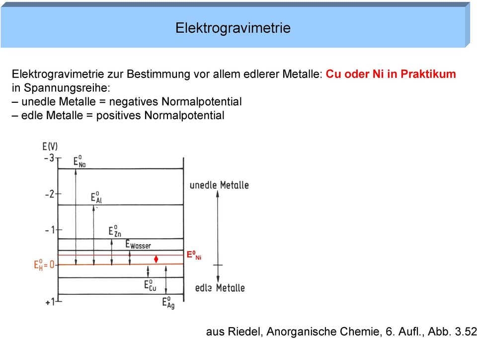 Metalle = negatives Normalpotential edle Metalle = positives
