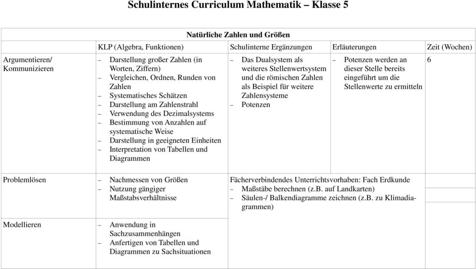 schulinternes curriculum mathematik klasse 5 pdf. Black Bedroom Furniture Sets. Home Design Ideas