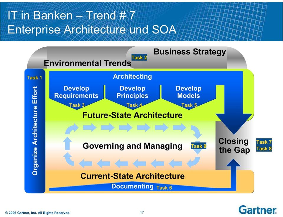 Future-State Architecture Governing and Managing Current-State Architecture Business