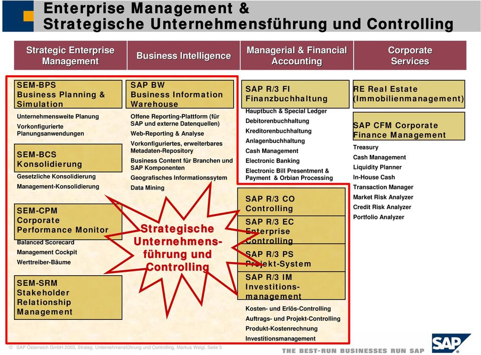 Balanced Scorecard Management Cockpit Werttreiber-Bäume SEM-SRM Stakeholder Relationship Management SAP BW Business Information Warehouse Offene Reporting-Plattform (für SAP und externe Datenquellen)