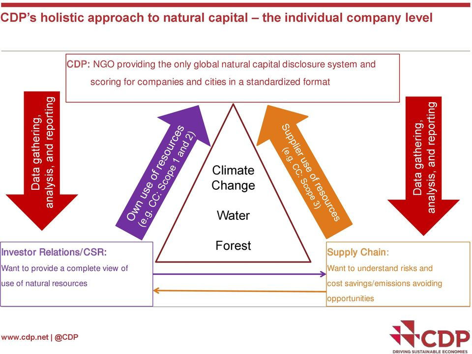 and cities in a standardized format Climate Change Water Investor Relations/CSR: Want to provide a complete view of use of