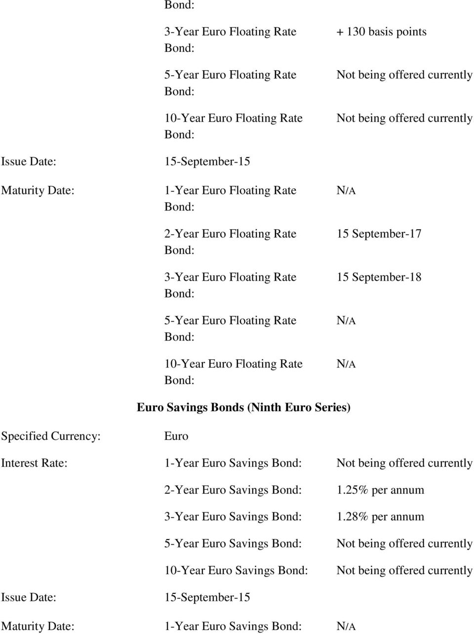 September-17 15 September-18 N/A N/A Euro Savings Bonds (Ninth Euro Series) Specified Currency: Euro Interest Rate: 1-Year Euro Savings Bond: Not being offered currently 2-Year Euro Savings Bond: