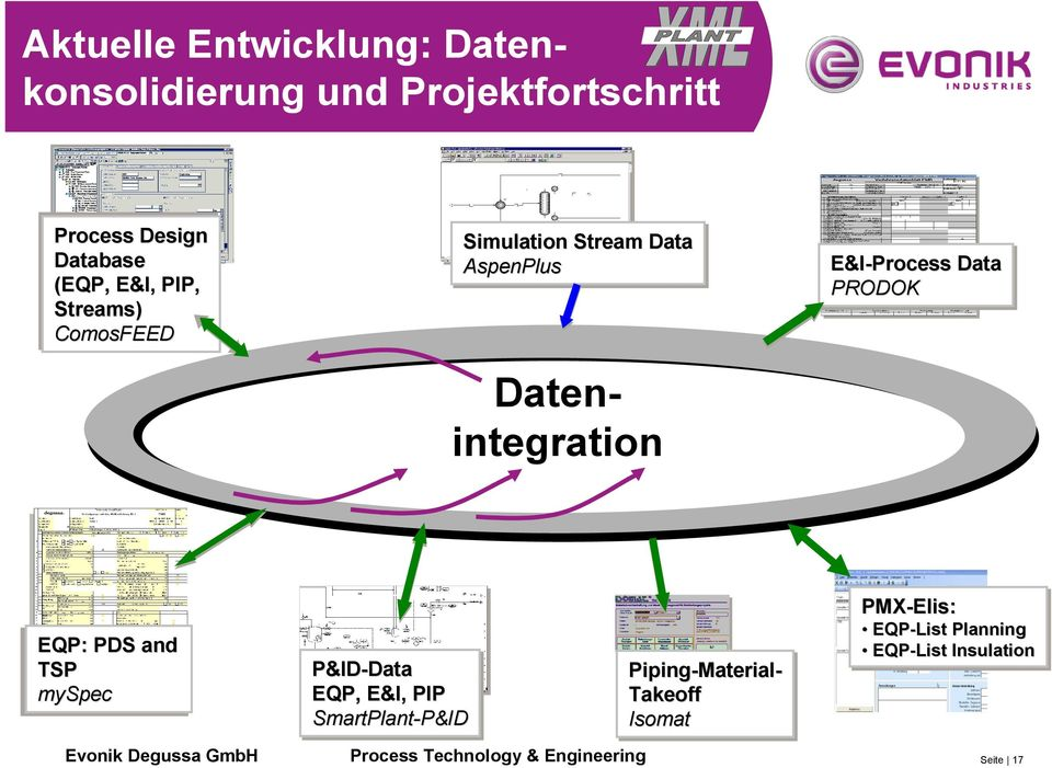 PRODOK EQP: PDS and TSP myspec Datenintegration P&ID-Data Data Piping-Material- EQP, E&I,